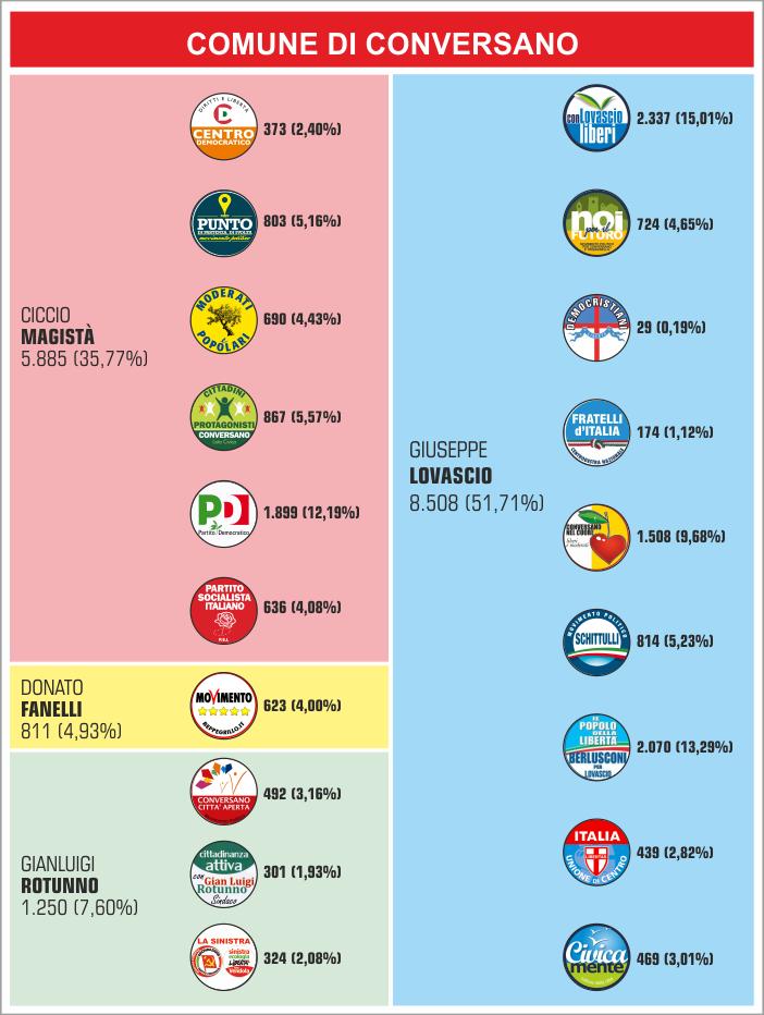 Percentuali_elezioni_2013_CONVERSANO