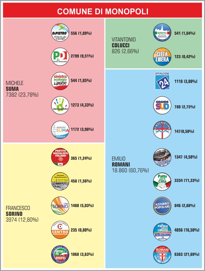 Percentuali_elezioni_2013_MONOPOLI