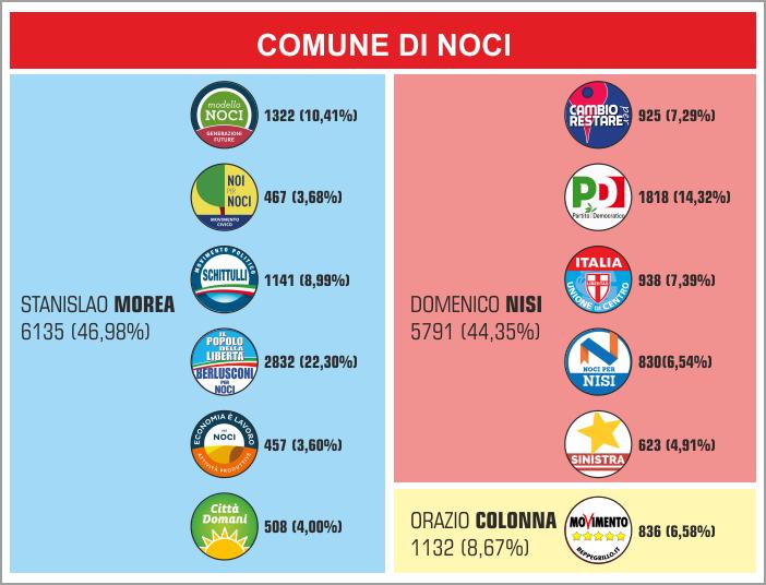 Percentuali_elezioni_2013_NOCI